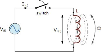 behavior of inductor for dc supply ac inductance and inductive reactance in an ac circuit