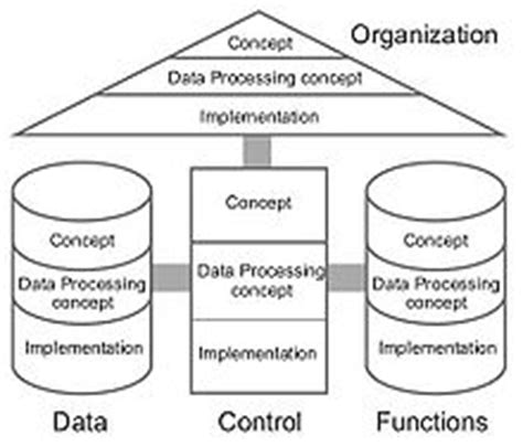 Free House Modeling Software architecture of integrated information systems wikipedia