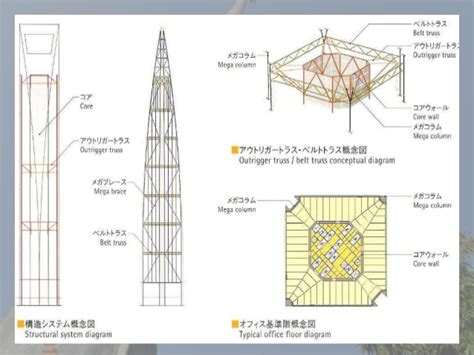 shanghai world financial center floor plan case study of shanghai world finance centre