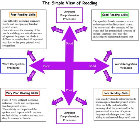 simple view of reading diagram the simple view of reading teach phonics