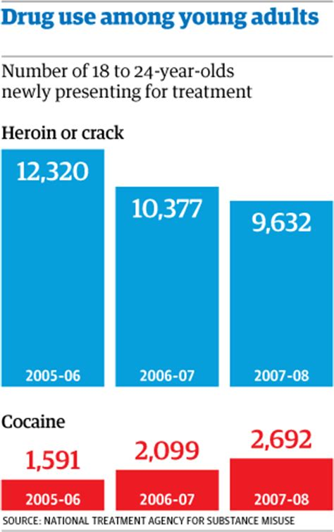 Detox Medication Nhs by Cocaine Of Choice For 25s Nhs Figures Suggest