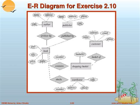 how to convert er diagram into tables er diagram to table conversion ppt gallery how to guide