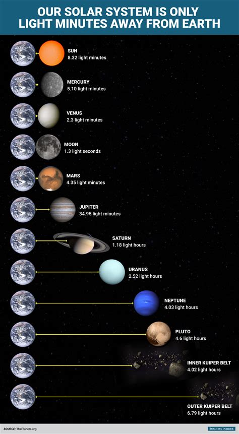 solar system light here s how ridiculously fast we could visit everything in