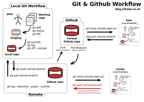 Github Tutorial Git Init | getting to grips with git understanding the git github