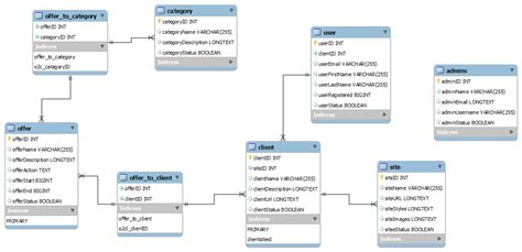 sql create table with foreign key sql mysql foreign key error 1452 stack overflow
