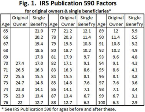 inherited ira rmd table pdf rmd table for inherited ira awesome home