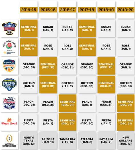 new years day bowl schedule the solution to the college football playoff s new year s