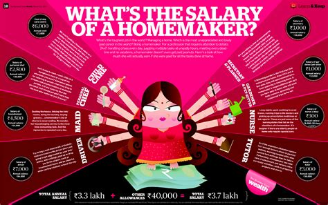 home maker what is the salary of a homemaker in india