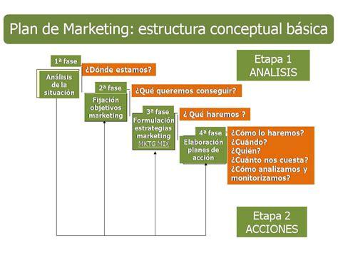 modelo de un plan de marketing estrategico plan de marketing c 243 mo hacerlo