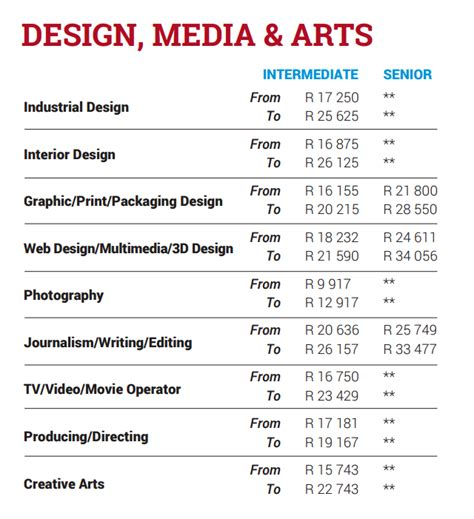 visual communication design salary range visual communication design salary range south africa s