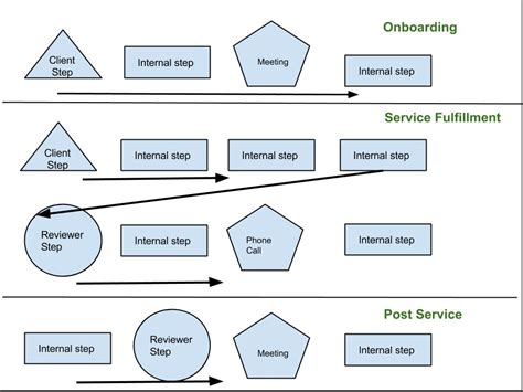 accounting workflow diagram workflow diagrams for accountants jetpack workflow