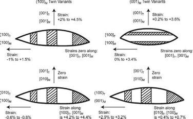 phase transition ceramic phase transitions and the processing of zirconia