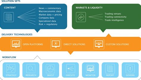 asset management workflow asset management solutions thomson reuters