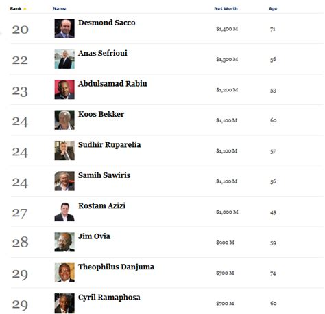 welcome to ikeji s forbes magazine s 50 richest africans 2013 list dangote now
