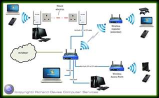 computer network options wired and wireless solutions