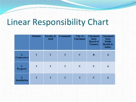 responsibility chart project management project linear