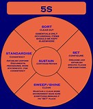 Image result for 5s lean manufacturing