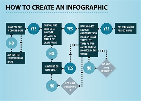 graphic design flowchart infographic of infographics flow chart halfblog net