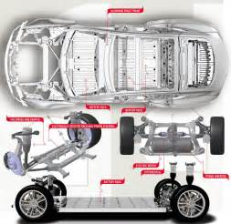 Electric Vehicles Layout Layout Of Electric Car Tesla Model S Tesla