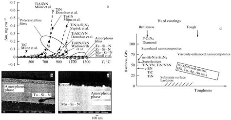 high temperature after c section hard nanocomposite coatings their structure and
