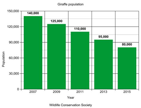 charts and graphs charts and graphs giraffes in africa