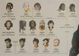 Family tree  Avatar: The Legend of Korra Photo (30544925)  Fanpop