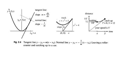 secant line finding equation of secant line youtube