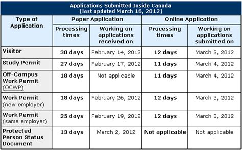 current perm processing times current in canada application processing times can am
