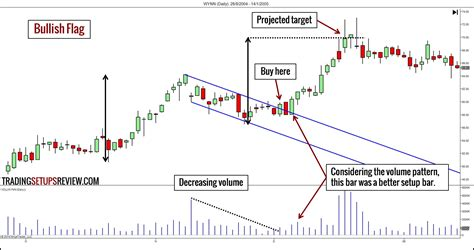 pennant pattern trading 10 chart patterns for price action trading trading