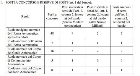 test ammissione accademia militare concorso per l ammissione di 84 aa uu accademia