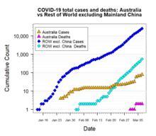 coronavirus pandemic  australia wikipedia