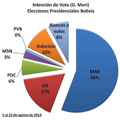 elecciones de bolivia total resultado 2016 newhairstylesformen2014 resultados de las elecciones 2016 bolivia