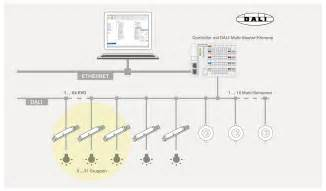 Home Lighting Control Systems Dali Die Perfekte Lichtsteuerung F 252 R Das Geb 228 Ude Dali