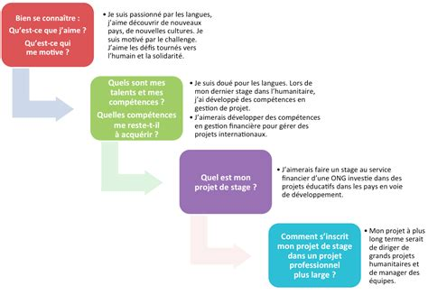 accompagner l 233 tudiant en amont du stage openclassrooms