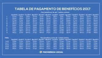 tabela de valor de hora de frentista de sp 2016 tabela inss 2017 calend 225 rio de pagamento nova