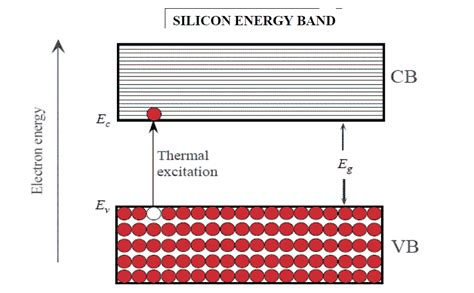 band diagram of semiconductor image gallery semiconductor diagram