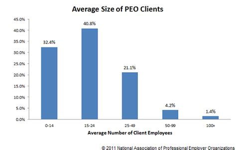 Small Business Efficiency Act peo industry metrics small business efficiency act