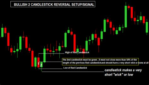 candlestick pattern trading strategy 2 candlestick reversal forex