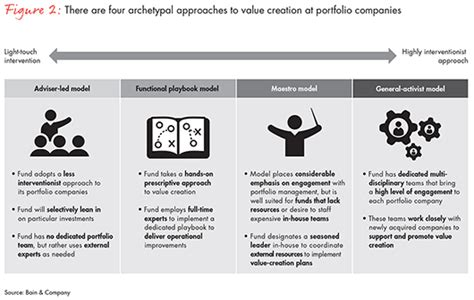Publications On Resume Example by Private Equity Value Creation In Africa Bain Amp Company