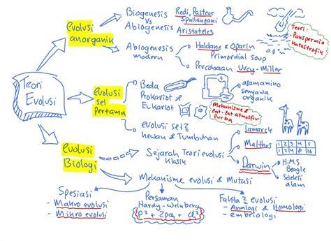 teori perkembangan biologi online sukasuuka p makalah biologi keruntuhan evolusi