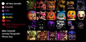 This quiz shows you what fnaf character you are tutorial segi empat