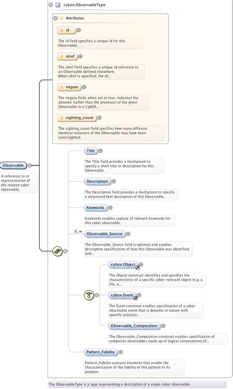 xsd pattern types schema documentation for stix common xsd