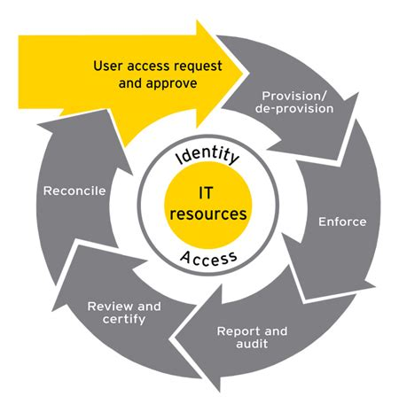 ziel hr solutions identity and access management benefits