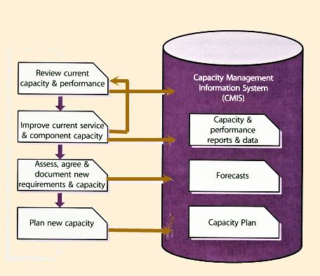 related keywords suggestions for itil capacity planning