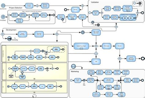 bpmn diagram revenue cycle process management in knowledge modeling