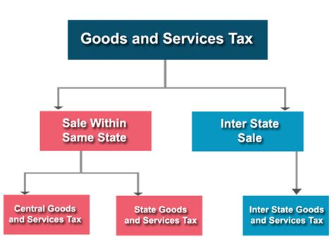 section of service tax what is igst integrated gst quora