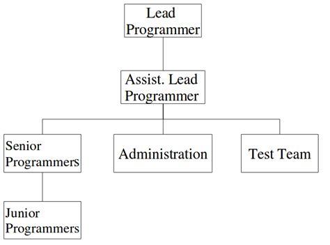 design and manufacturing umn software development process