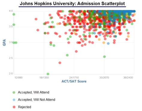 Of Baltimore Mba Acceptance Rate by Johns Acceptance Rate And Admission