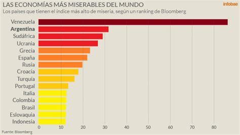 indice de inflacion argentina 2016 tabla de indice de inflacion argentina 2016