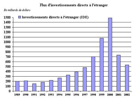 gestion de projet r 233 aliser le diagramme mondialisation une chance pour l environnement